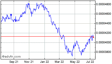 1 Year Korean Won (B) VS Brazil Real Spot (Krw/Brl) Chart