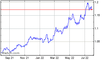 1 Year Cayman Islands Dollar (B) VS Euro Spot (Kyd/EUR) Chart