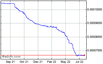 1 Year Laos Kip vs United States Dollar Chart
