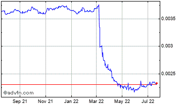 1 Year Sri Lanka Rupee (B) VS Pound Sterling Spot (Lkr/GBP) Chart