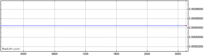 Intraday LKR vs SEK  Price Chart for 08/5/2021