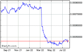 1 Year Sri Lanka Rupee (B) VS South African Rand Spot (Lkr/Zar) Chart