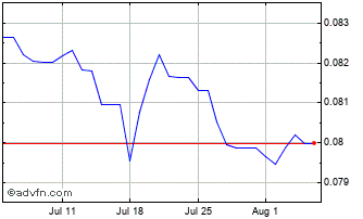 1 Month Moroccan Dihram (B) VS Pound Sterling Spot (Mad/GBP) Chart
