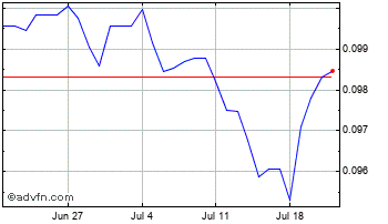 1 Month Moroccan Dihram (B) VS United States Dollar Spot (Mad/USD) Chart
