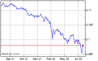 1 Year Moroccan Dihram (B) VS United States Dollar Spot (Mad/USD) Chart