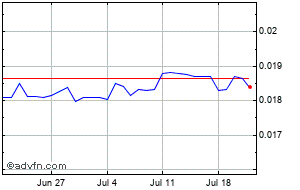 1 Month Mauritius Ru Vs Uk Sterling Murgbp Price Chart