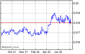 1 Year Mauritius Ru Vs Uk Sterling Murgbp Price Chart