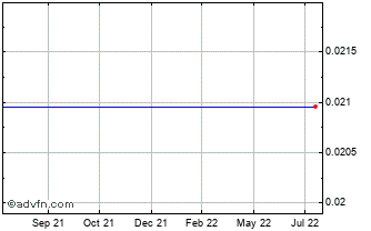 1 Year Mauritius Rupee (B) VS Special Drawing Rights Spot (Mur/Xdr) Chart