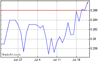 1 Month Mexican New Peso vs Brazil Real Chart