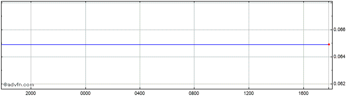 Intraday Mexican New Peso vs Canadian Dol  Price Chart for 23/10/2020