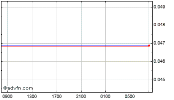 Intraday Mexican New Peso vs Swiss Franc Chart