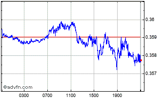 Intraday Mexican New Peso vs Danish Krone Chart
