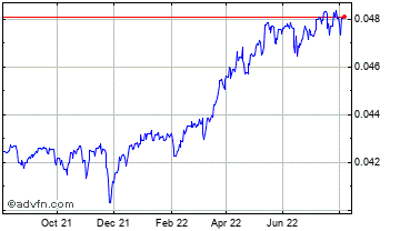 1 Year Mexican New Peso vs Euro Chart