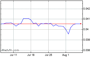 1 Month Mexican New Peso vs UK Sterling Chart
