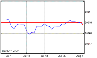 1 Month Mexican New Peso vs United State Chart