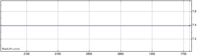 Intraday MXV vs MXN  Price Chart for 19/1/2021