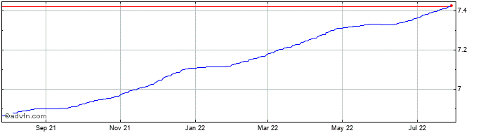 1 Year MXV vs MXN  Price Chart