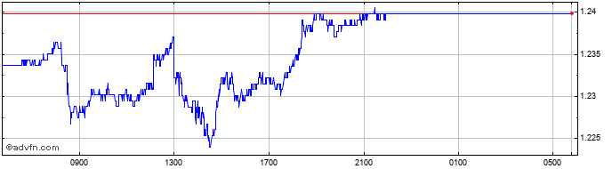 Intraday Malaysian Ringgit (B) VS Brazil Real Spot (Myr/Brl)  Price Chart for 05/4/2020
