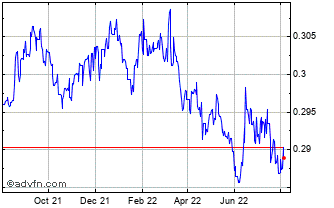 1 Year MYR vs CAD Chart