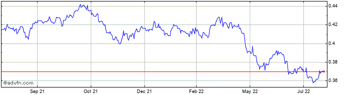 1 Year Norwegian Krone (B) VS Uae Dirham Spot (Nok/Aed)  Price Chart