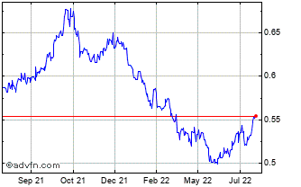 1 Year NOK vs BRL Chart
