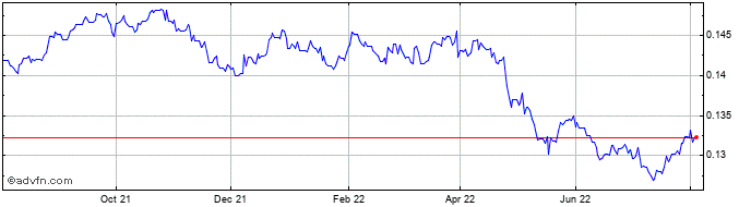 1 Year NOK vs CAD  Price Chart