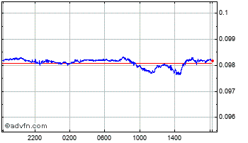 Intraday Norwegian Krone vs Swiss Franc Chart