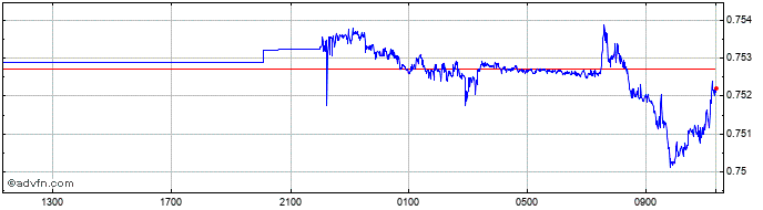 Intraday NOK vs DKK  Price Chart for 14/4/2021
