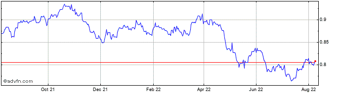 1 Year Norwegian Krone vs Hong Kong Dol  Price Chart