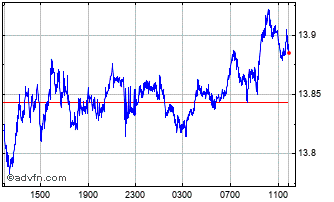 Intraday Norwegian Krone vs Japanese Yen Chart