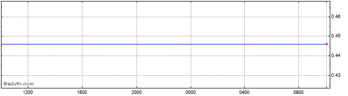 Intraday Norwegian Krone vs Poland Zloty   Price Chart for 06/4/2020
