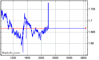 Intraday NOK vs ZAR Chart