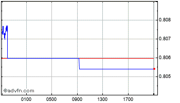 Intraday New Zealand Dollar vs Canadian D Chart