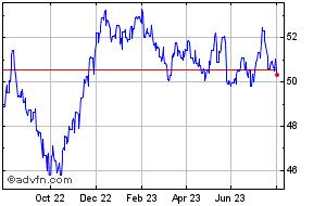Nzd Vs Inr Price Nzdinr Stock Quote
