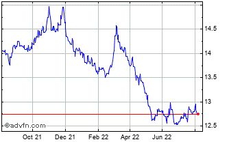 1 Year New Zealand Dollar (B) VS Mexican Peso Spot (Nzd/Mxn) Chart