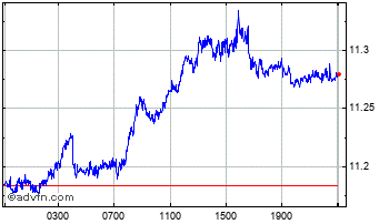 Intraday New Zealand Dollar (B) VS Turkish Lira Spot (Nzd/Try) Chart
