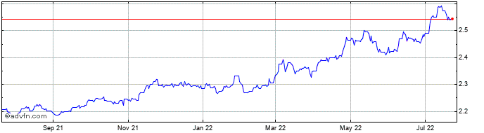 1 Year Oman Riyal (B) VS Euro Spot (Omr/EUR)  Price Chart