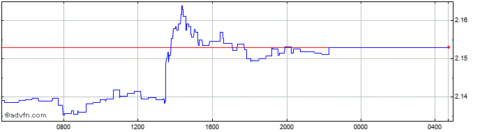 Intraday OMR vs Sterling  Price Chart for 05/8/2020