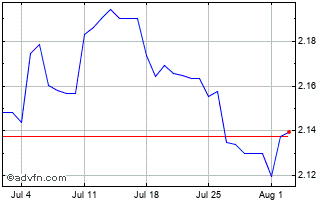 1 Month Oman Riyal vs UK Sterling Chart