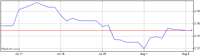 1 Month OMR vs Sterling  Price Chart