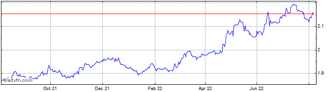 1 Year OMR vs Sterling  Price Chart