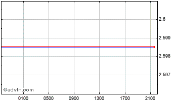 Intraday Oman Riyal (B) VS United States Dollar Spot (Omr/USD) Chart