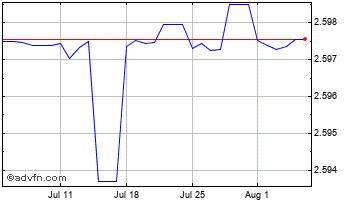 1 Month Oman Riyal (B) VS United States Dollar Spot (Omr/USD) Chart