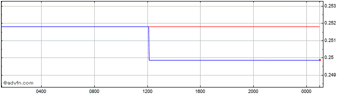 Intraday PEN vs Euro  Price Chart for 11/4/2021
