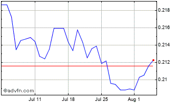 1 Month Peru New Sol (B) VS Pound Sterling Spot (Pen/GBP) Chart
