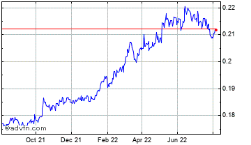 1 Year Peru New Sol (B) VS Pound Sterling Spot (Pen/GBP) Chart