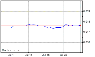 1 Month PHP vs Euro Chart