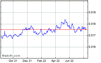 1 Year PHP vs Euro Chart