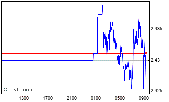 Intraday Philippines Peso vs Japanese Yen Chart
