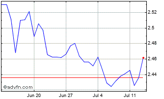 1 Month Philippines Peso vs Japanese Yen Chart